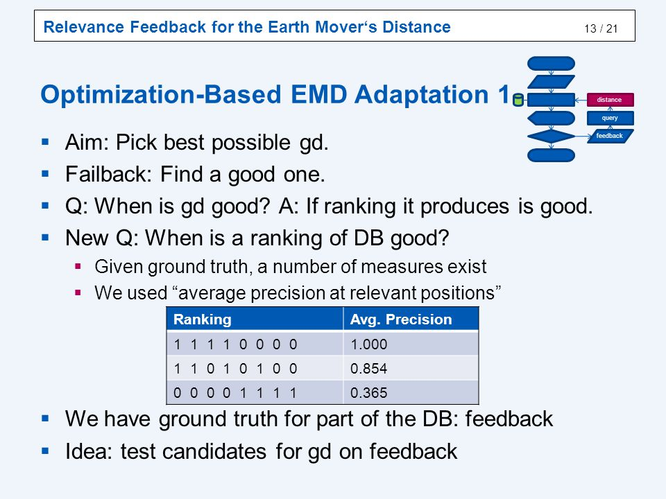 Optimization-Based EMD Adaptation 2