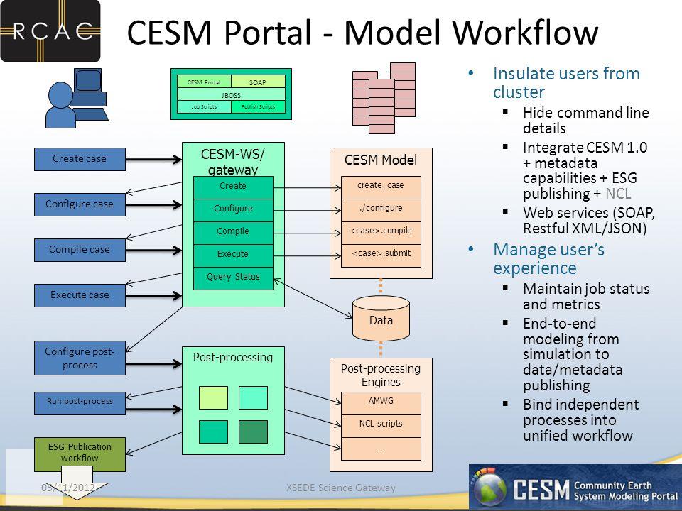 CESM Portal - Model Workflow