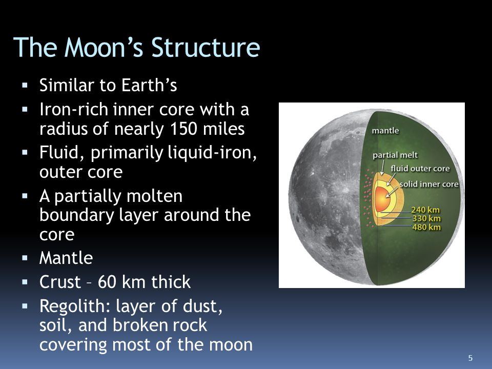 The Moon's Structure Similar to Earth's