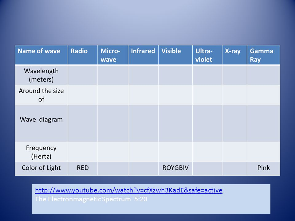 http://www.youtube.com/watch v=cfXzwh3KadE&safe=active The Electronmagnetic Spectrum 5:20