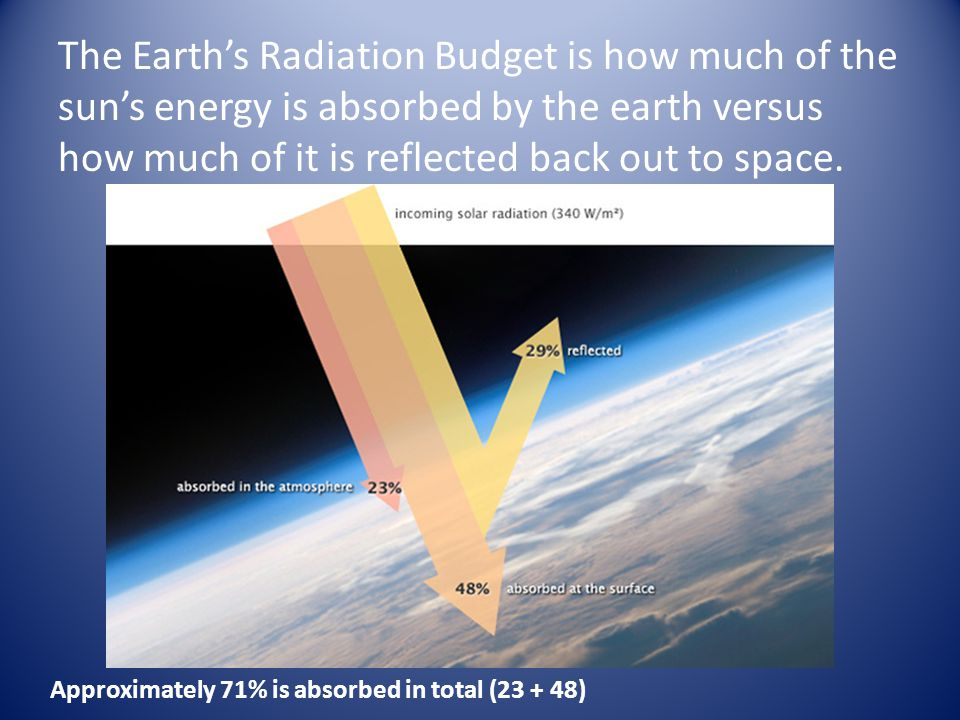 The Earth's Radiation Budget is how much of the sun's energy is absorbed by the earth versus how much of it is reflected back out to space.