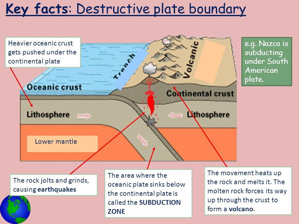Key facts: Destructive plate boundary