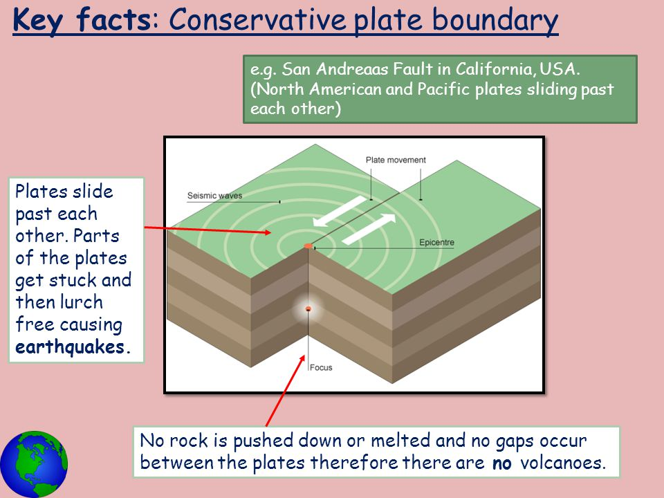 Key facts: Conservative plate boundary