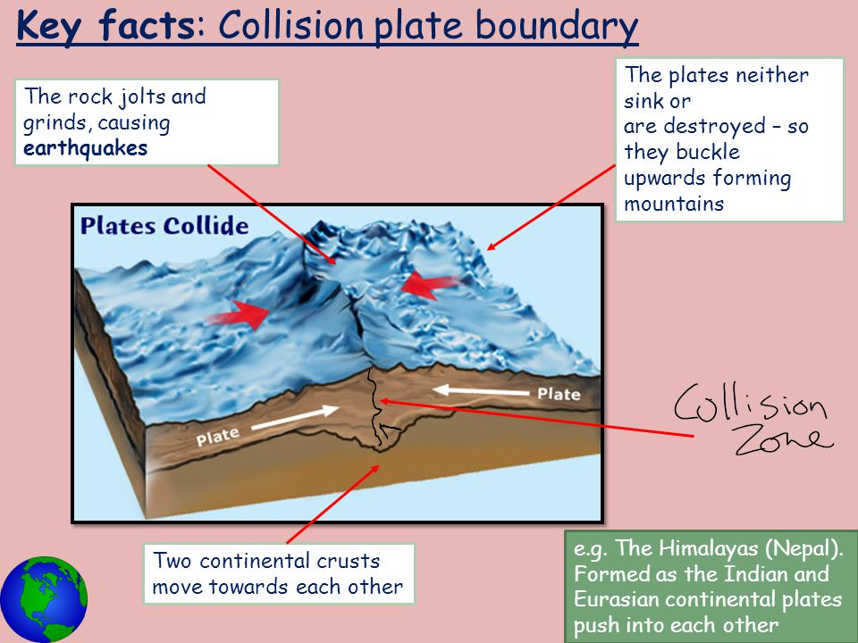 Key facts: Collision plate boundary