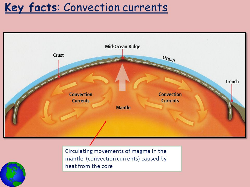 Key facts: Convection currents