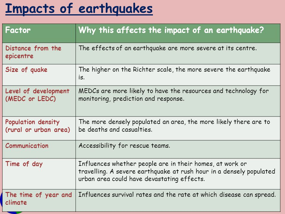 Impacts of earthquakes
