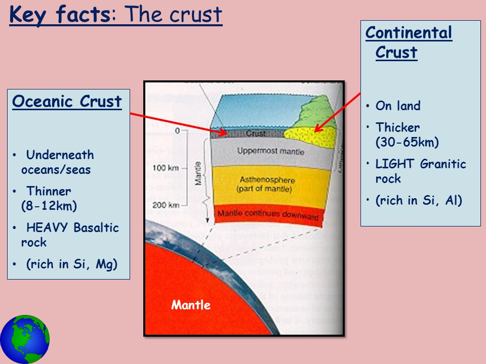 Key facts: The crust Continental Crust Oceanic Crust On land