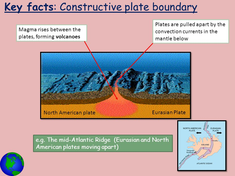 Key facts: Constructive plate boundary