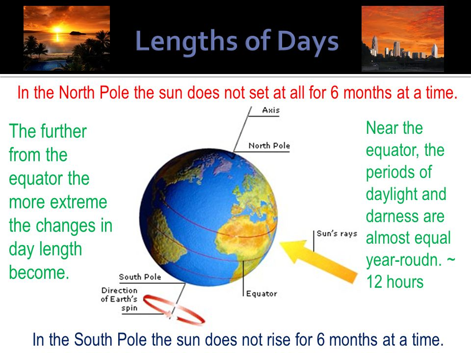 In the North Pole the sun does not set at all for 6 months at a time.
