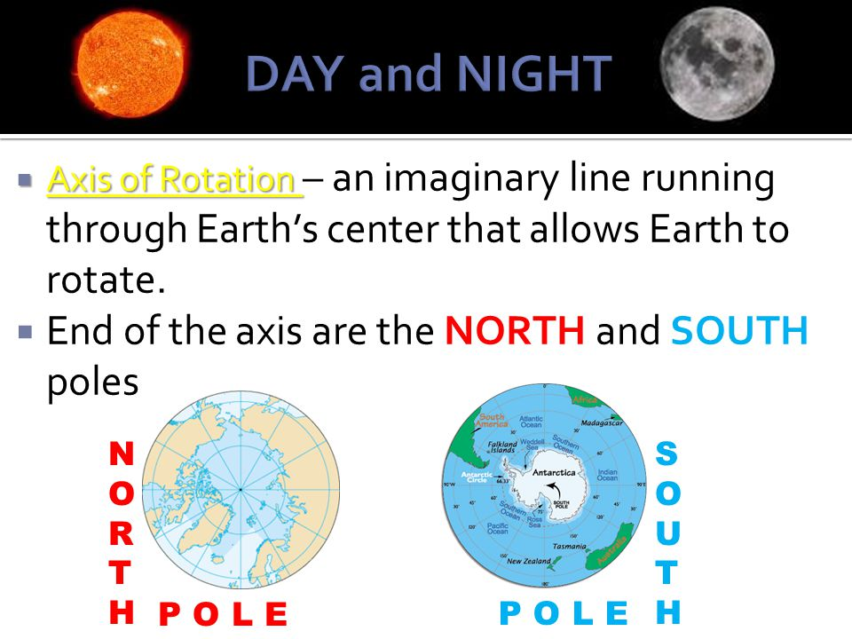 DAY and NIGHT End of the axis are the NORTH and SOUTH poles.