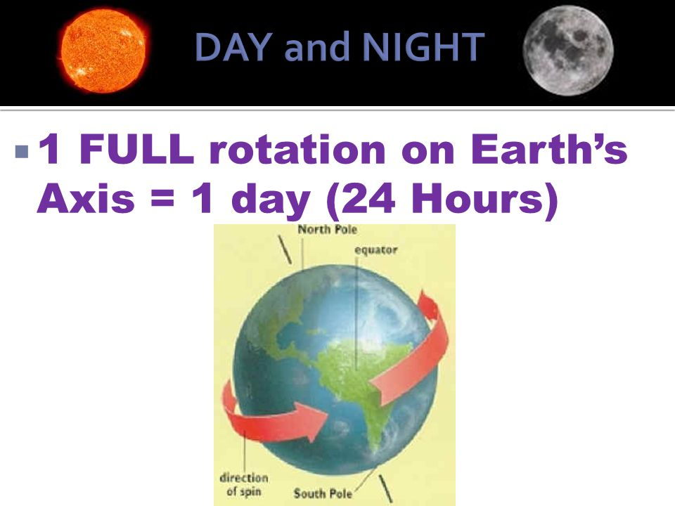 DAY and NIGHT 1 FULL rotation on Earth's Axis = 1 day (24 Hours)