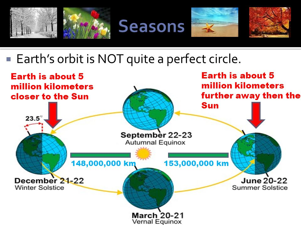 Seasons Earth's orbit is NOT quite a perfect circle.