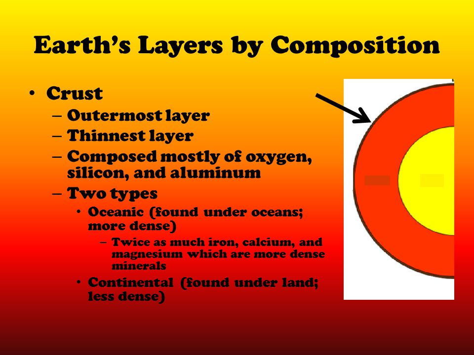 Earth's Layers by Composition