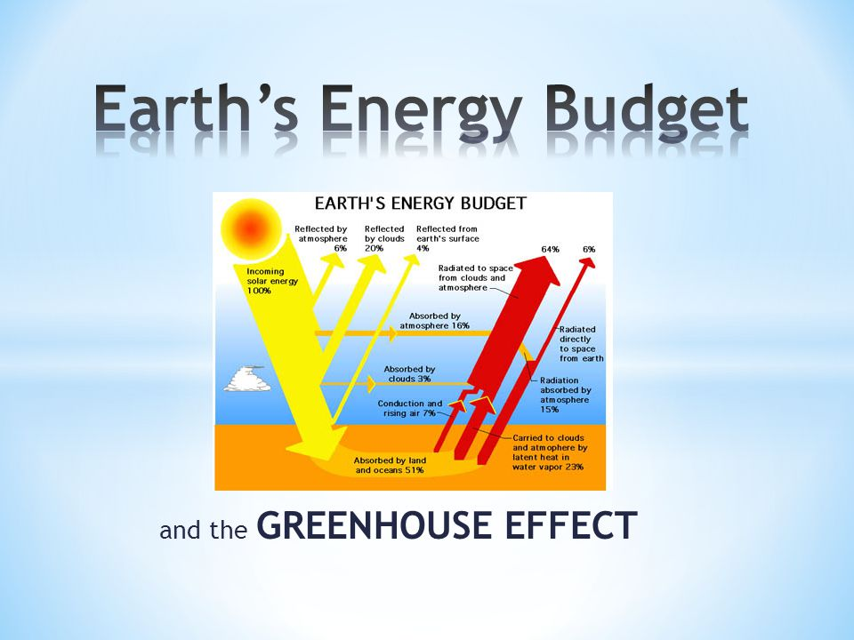 and the GREENHOUSE EFFECT