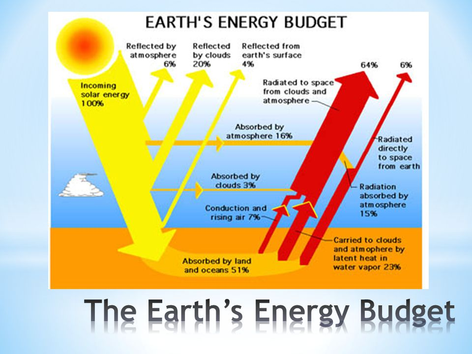 The Earth's Energy Budget