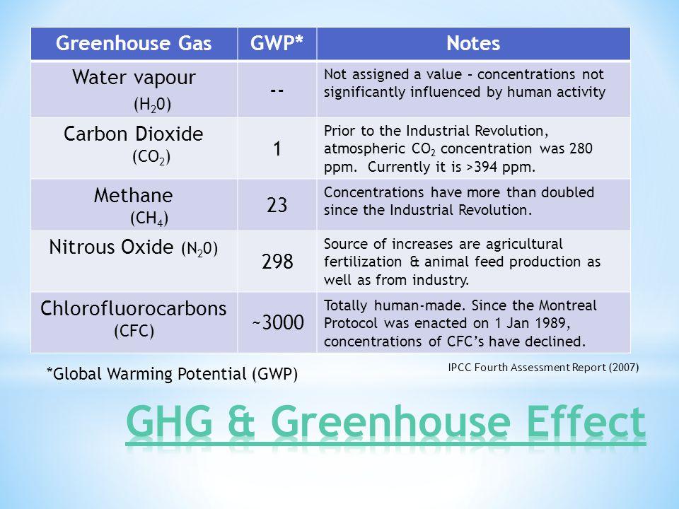 Chlorofluorocarbons (CFC)