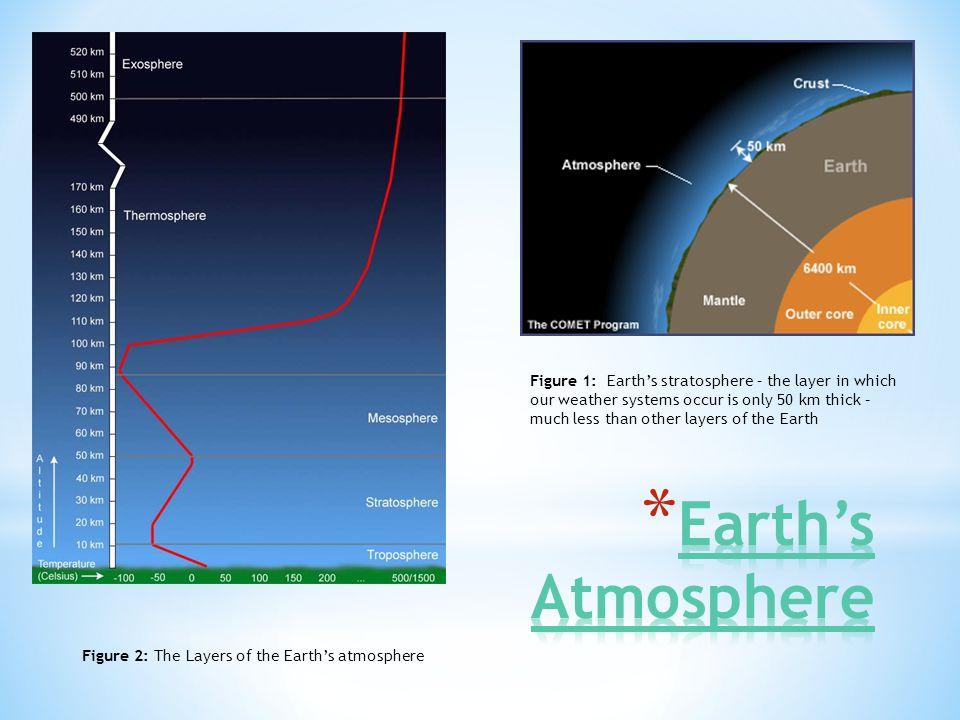 Earth's Atmosphere http://www.ucar.edu/learn/1_1_2_2t.htm