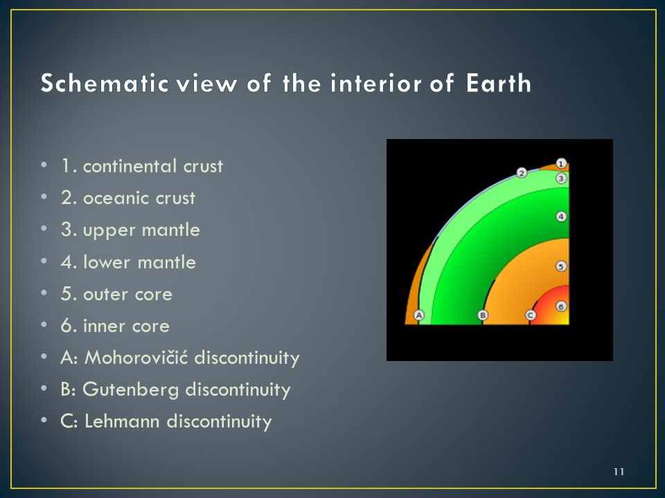 Schematic view of the interior of Earth