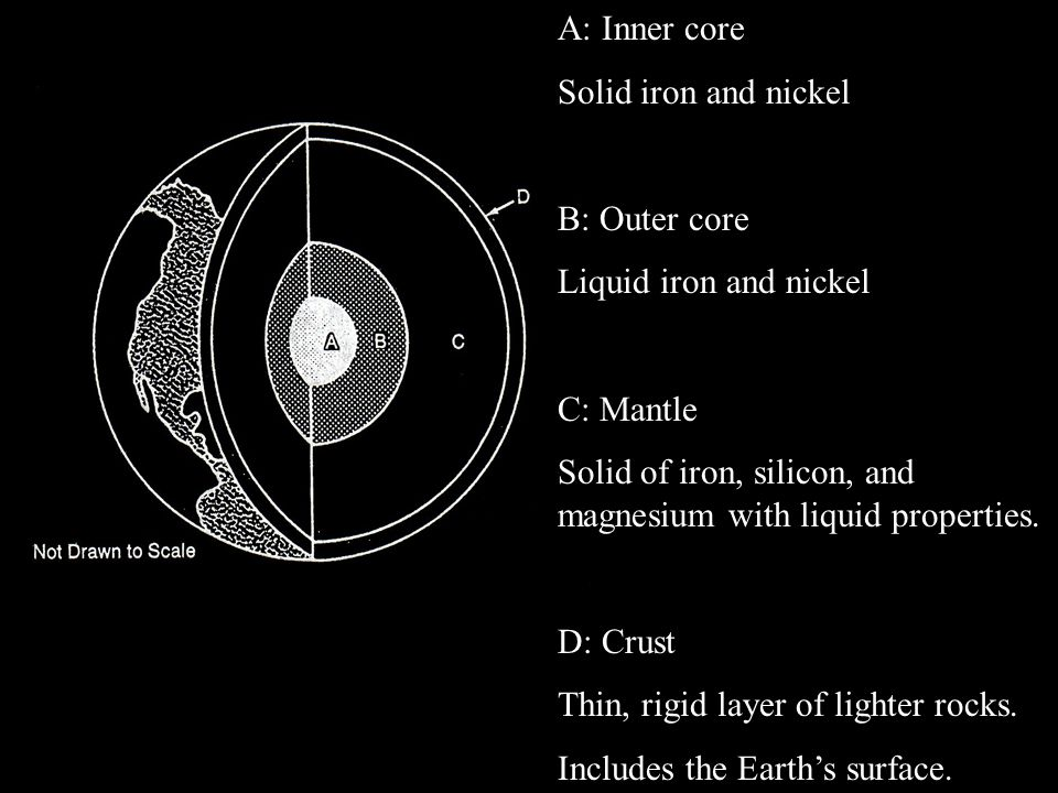 A: Inner core Solid iron and nickel. B: Outer core. Liquid iron and nickel. C: Mantle.