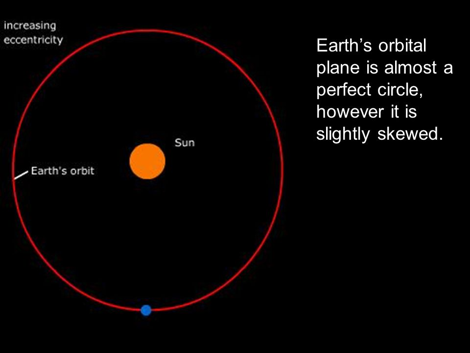 Earth's orbital plane is almost a perfect circle, however it is slightly skewed.