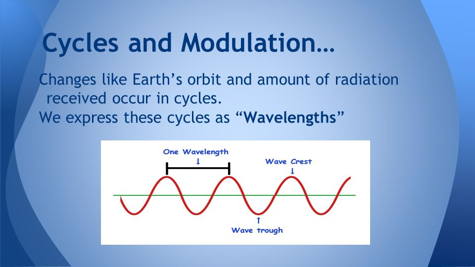 Cycles and Modulation…
