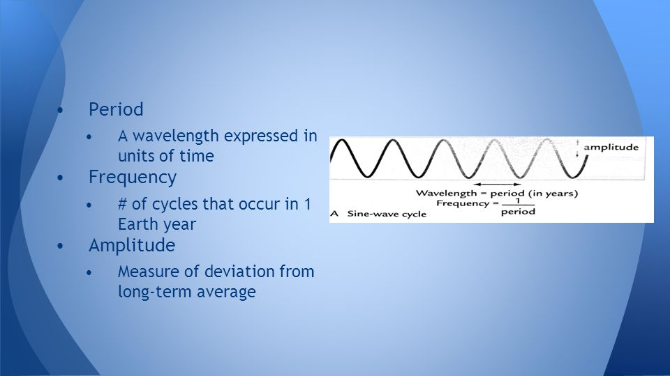Period Frequency Amplitude A wavelength expressed in units of time