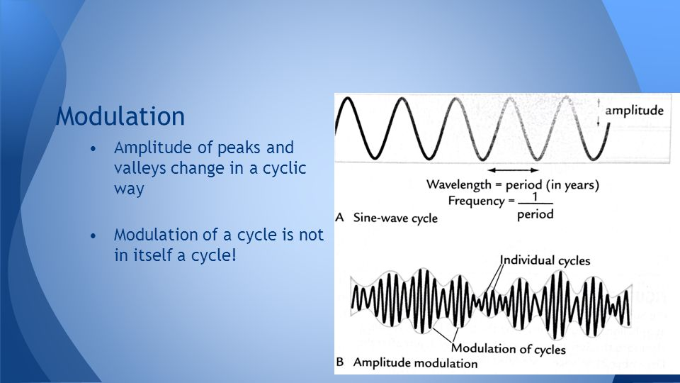 Modulation Amplitude of peaks and valleys change in a cyclic way
