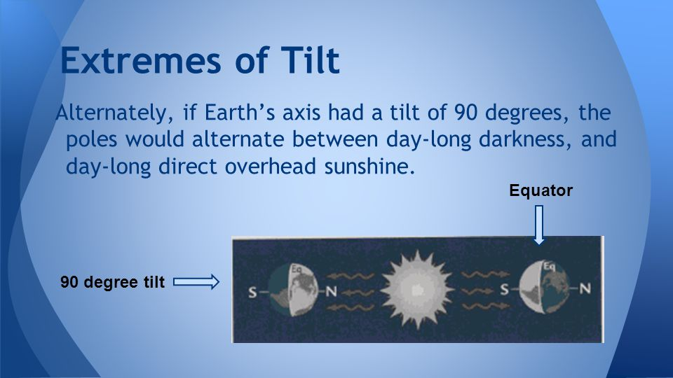 Extremes of Tilt