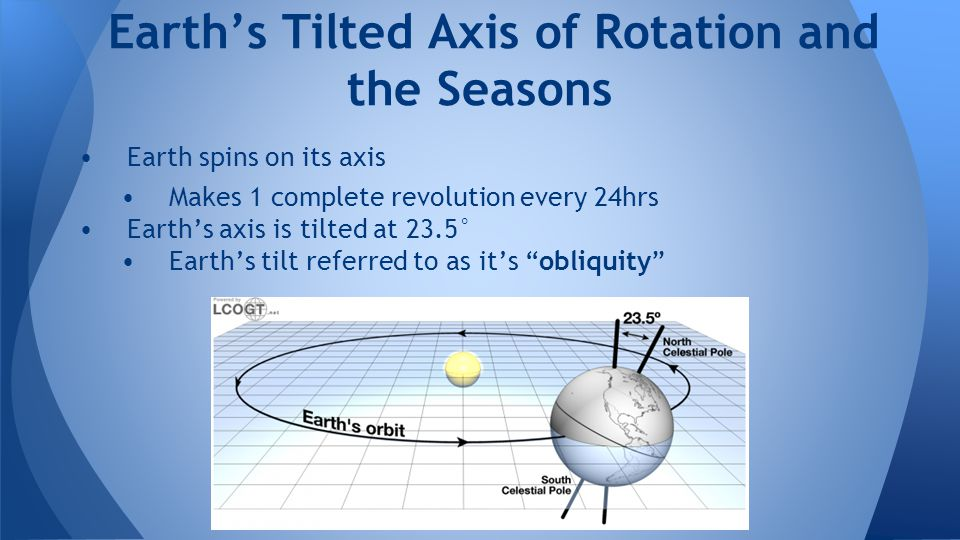 Earth's Tilted Axis of Rotation and the Seasons
