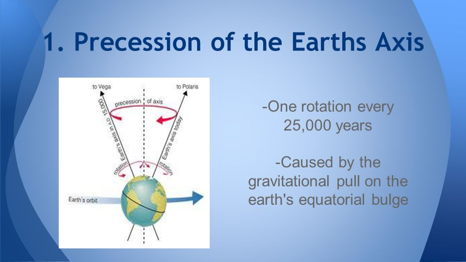 1. Precession of the Earths Axis