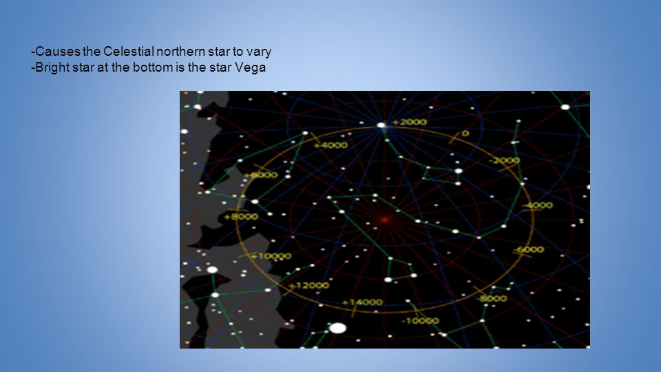 -Causes the Celestial northern star to vary