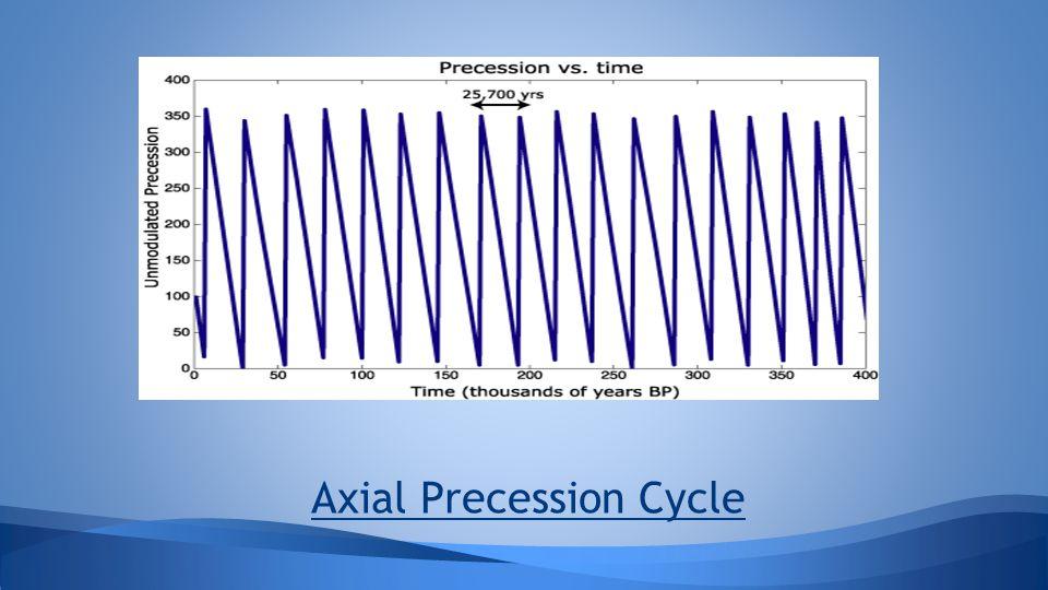 Axial Precession Cycle