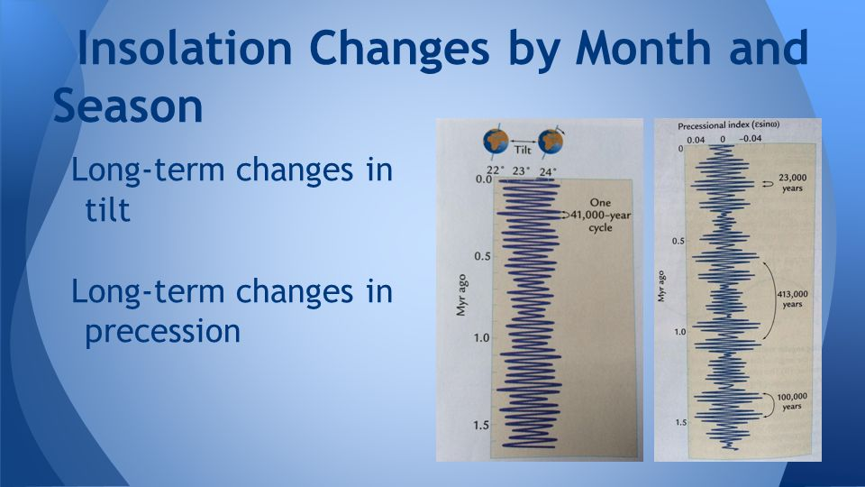 Insolation Changes by Month and Season