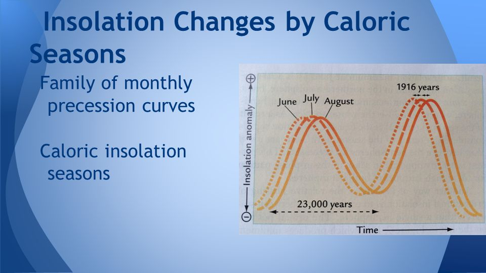 Insolation Changes by Caloric Seasons
