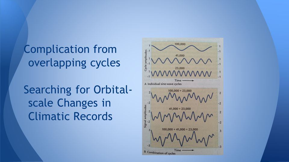 Complication from overlapping cycles