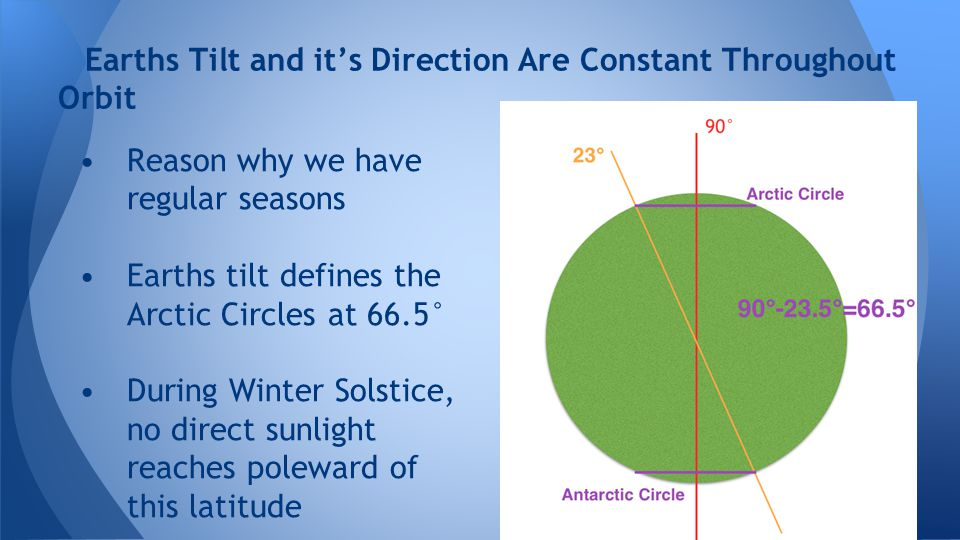 Earths Tilt and it's Direction Are Constant Throughout Orbit