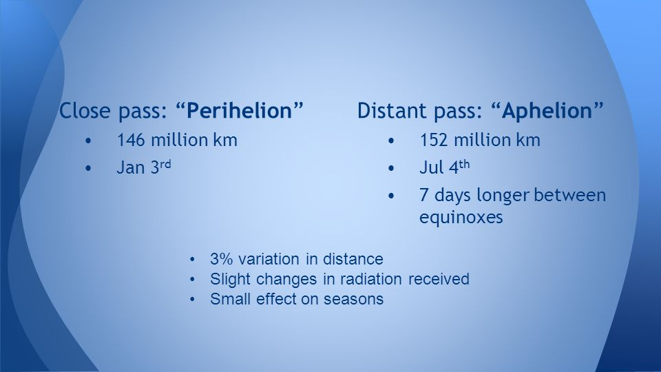 Close pass: Perihelion Distant pass: Aphelion