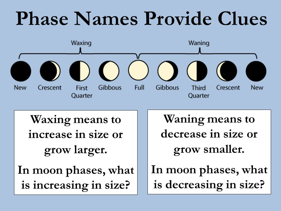 Phase Names Provide Clues