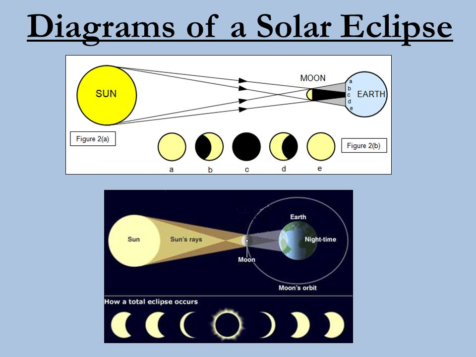Diagrams of a Solar Eclipse