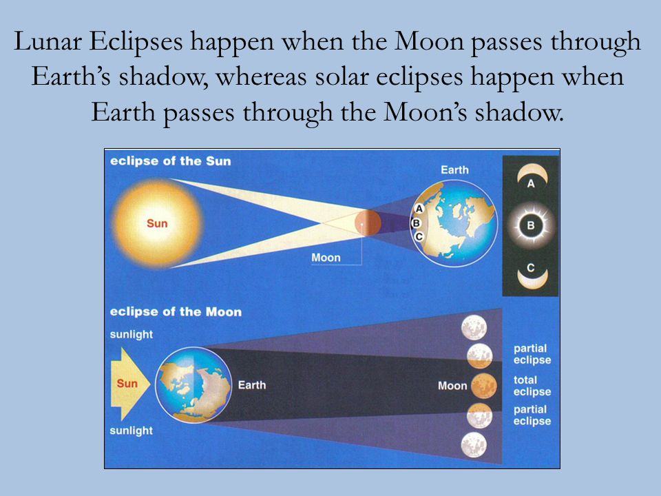 Lunar Eclipses happen when the Moon passes through Earth's shadow, whereas solar eclipses happen when Earth passes through the Moon's shadow.
