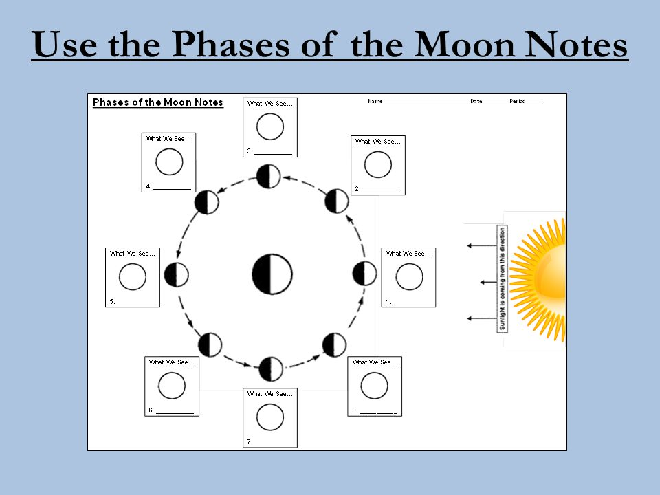 Use the Phases of the Moon Notes