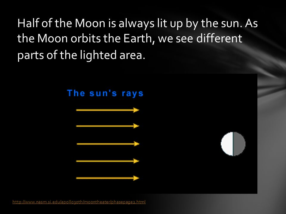 Half of the Moon is always lit up by the sun