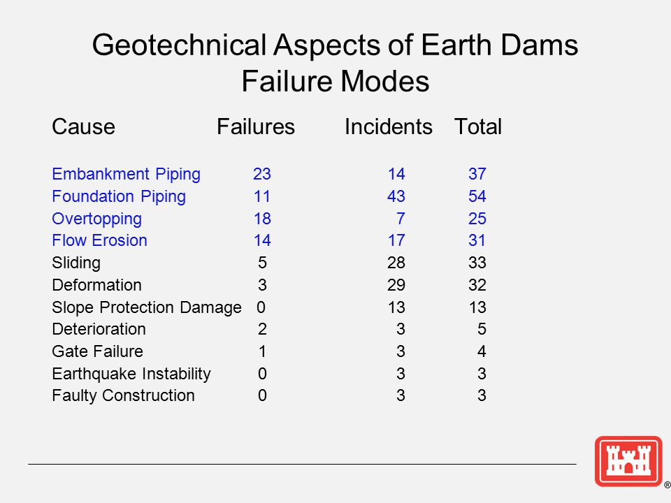Geotechnical Aspects of Earth Dams Failure Modes