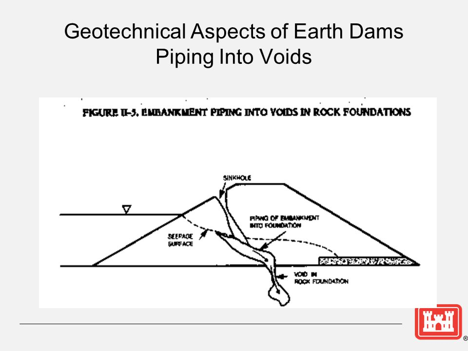 Geotechnical Aspects of Earth Dams Piping Into Voids