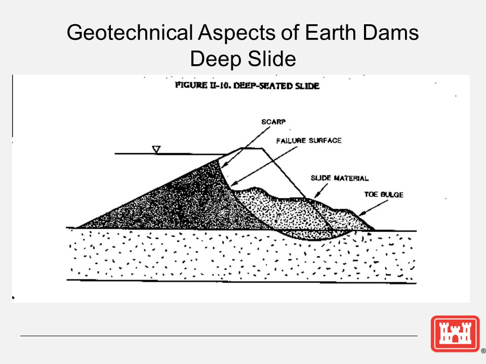 Geotechnical Aspects of Earth Dams Deep Slide