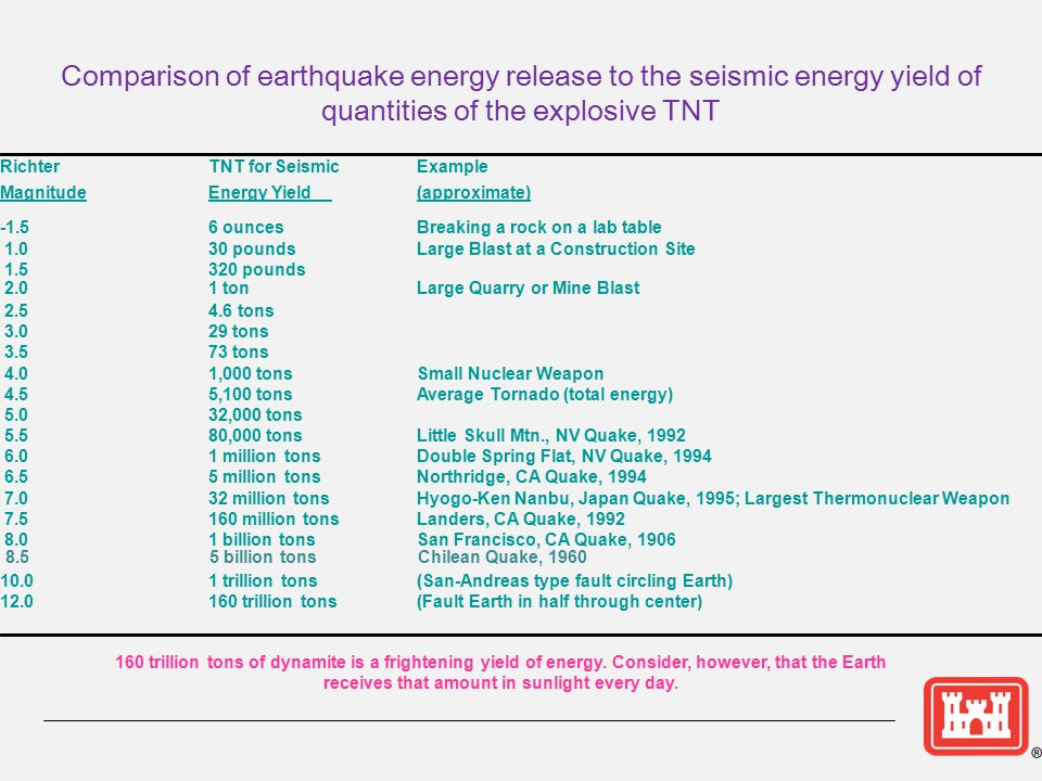 Comparison of earthquake energy release to the seismic energy yield of quantities of the explosive TNT