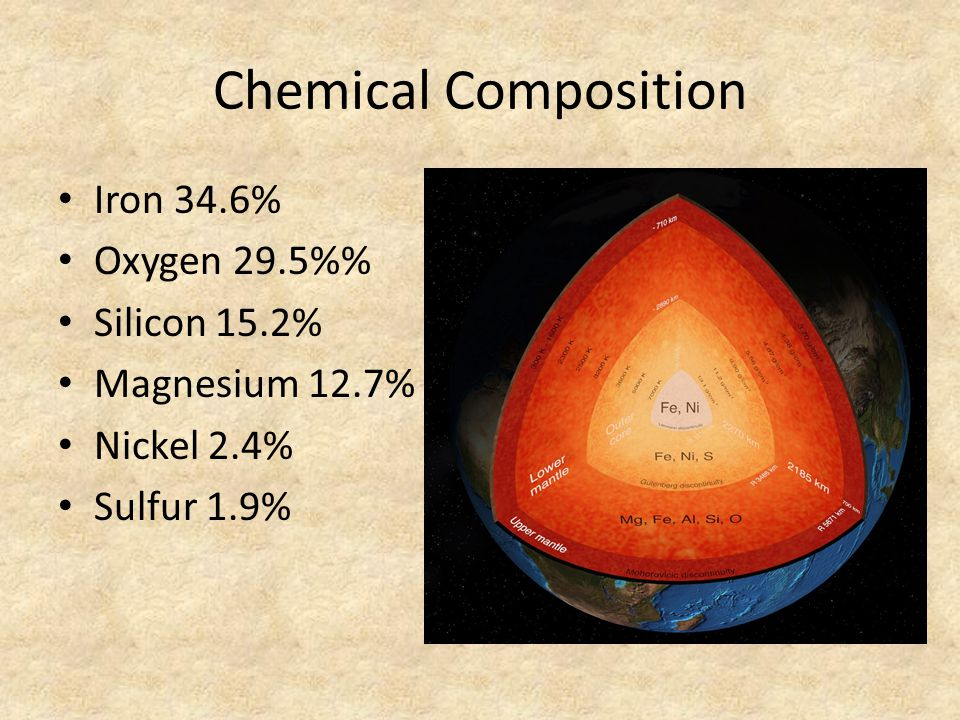 Chemical Composition Iron 34.6% Oxygen 29.5%% Silicon 15.2%