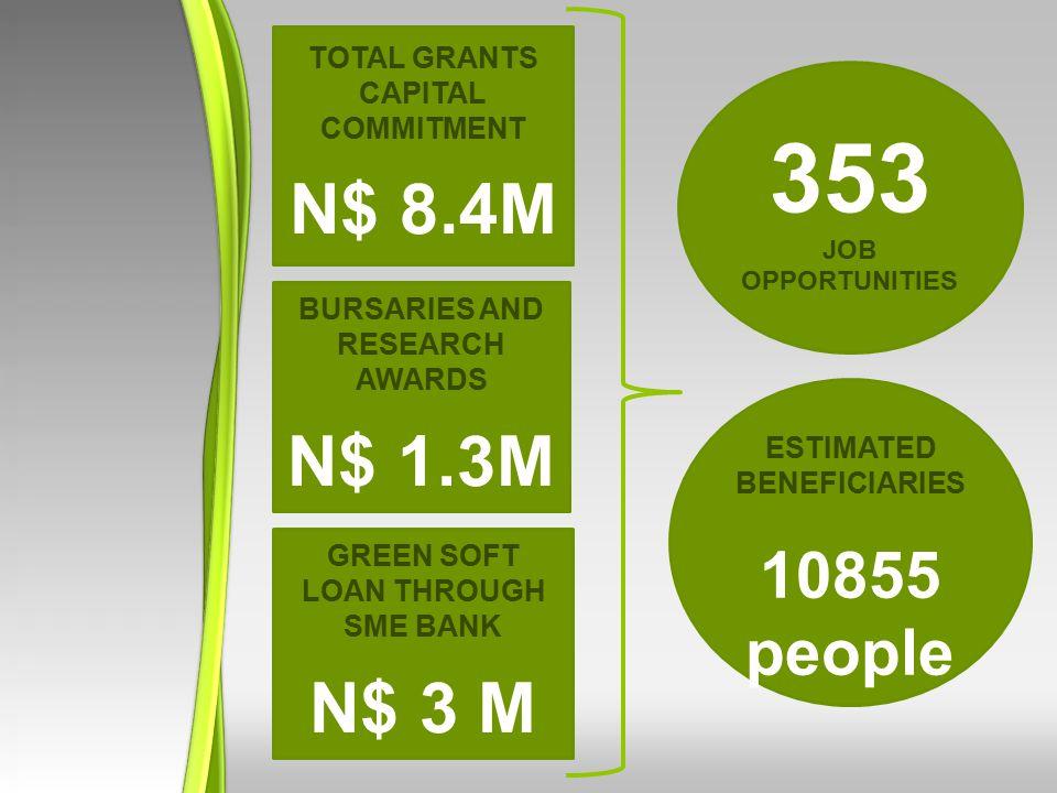 Total Grants Capital commitment