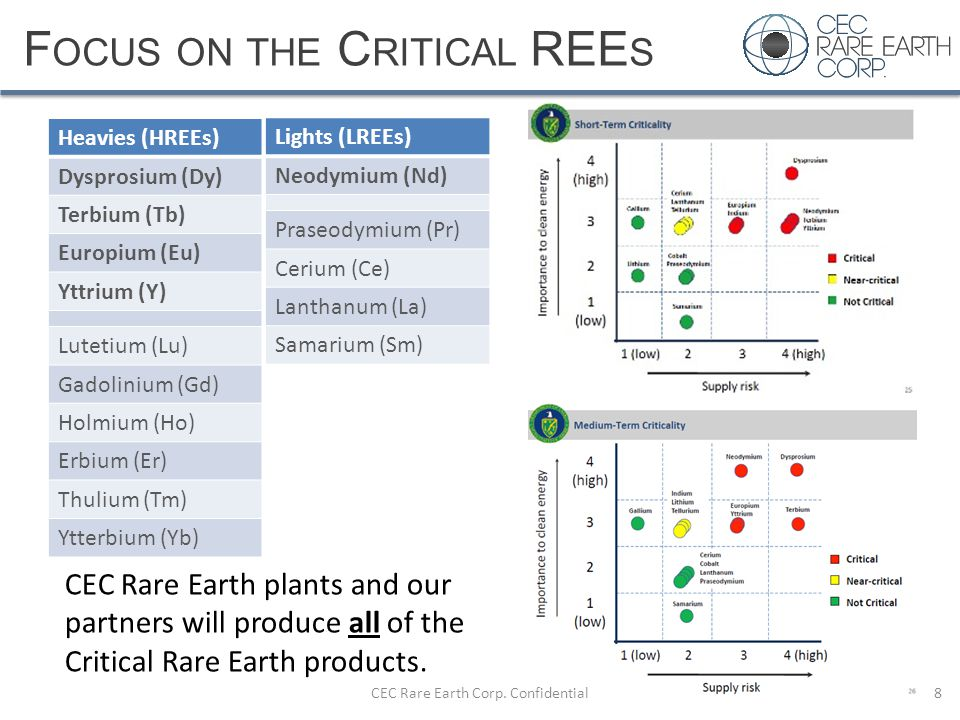 Focus on the Critical REEs