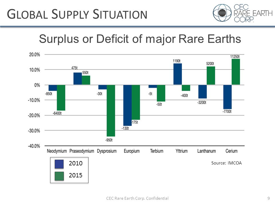 Global Supply Situation